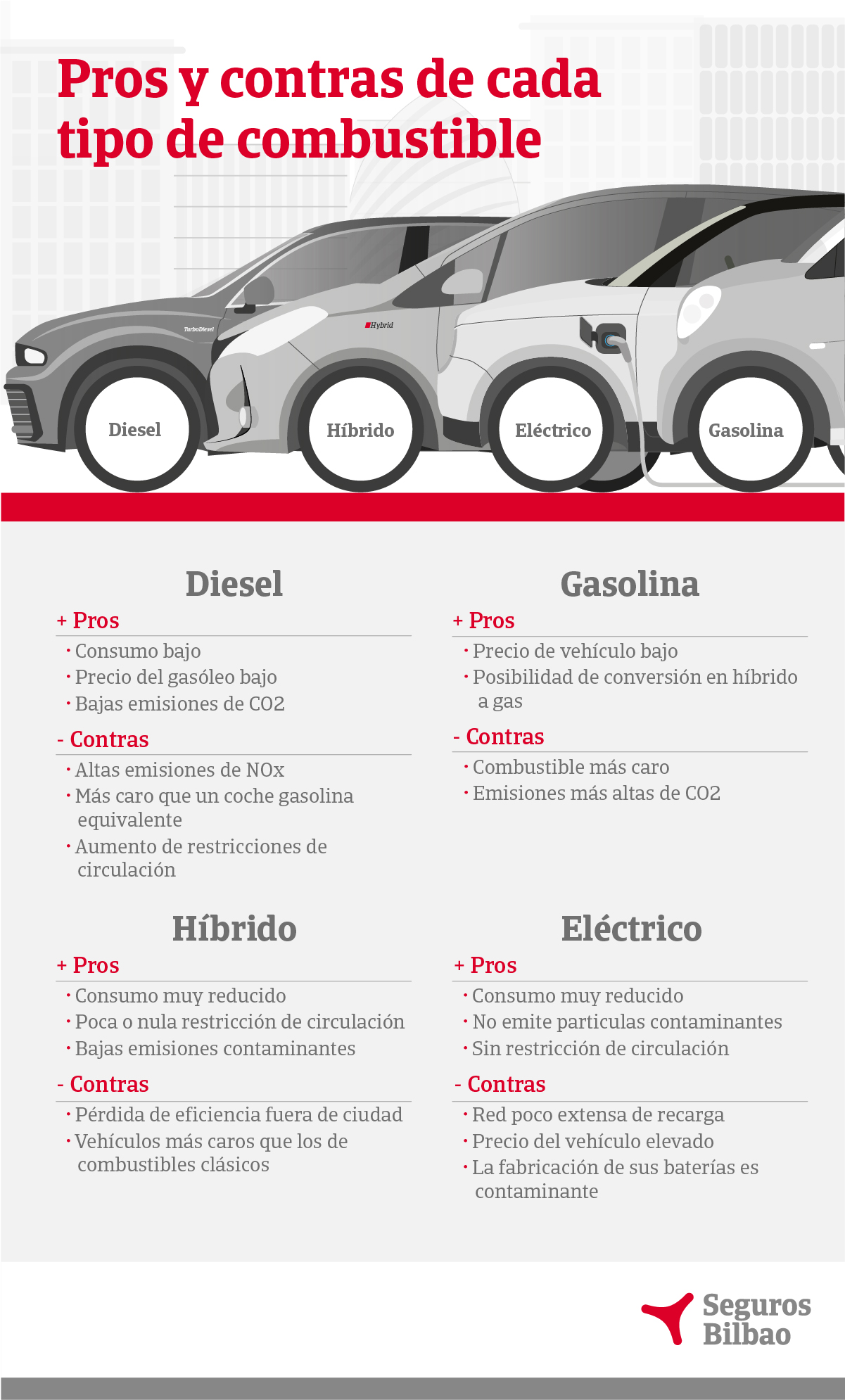 pros y contras de cada tipo de combustible