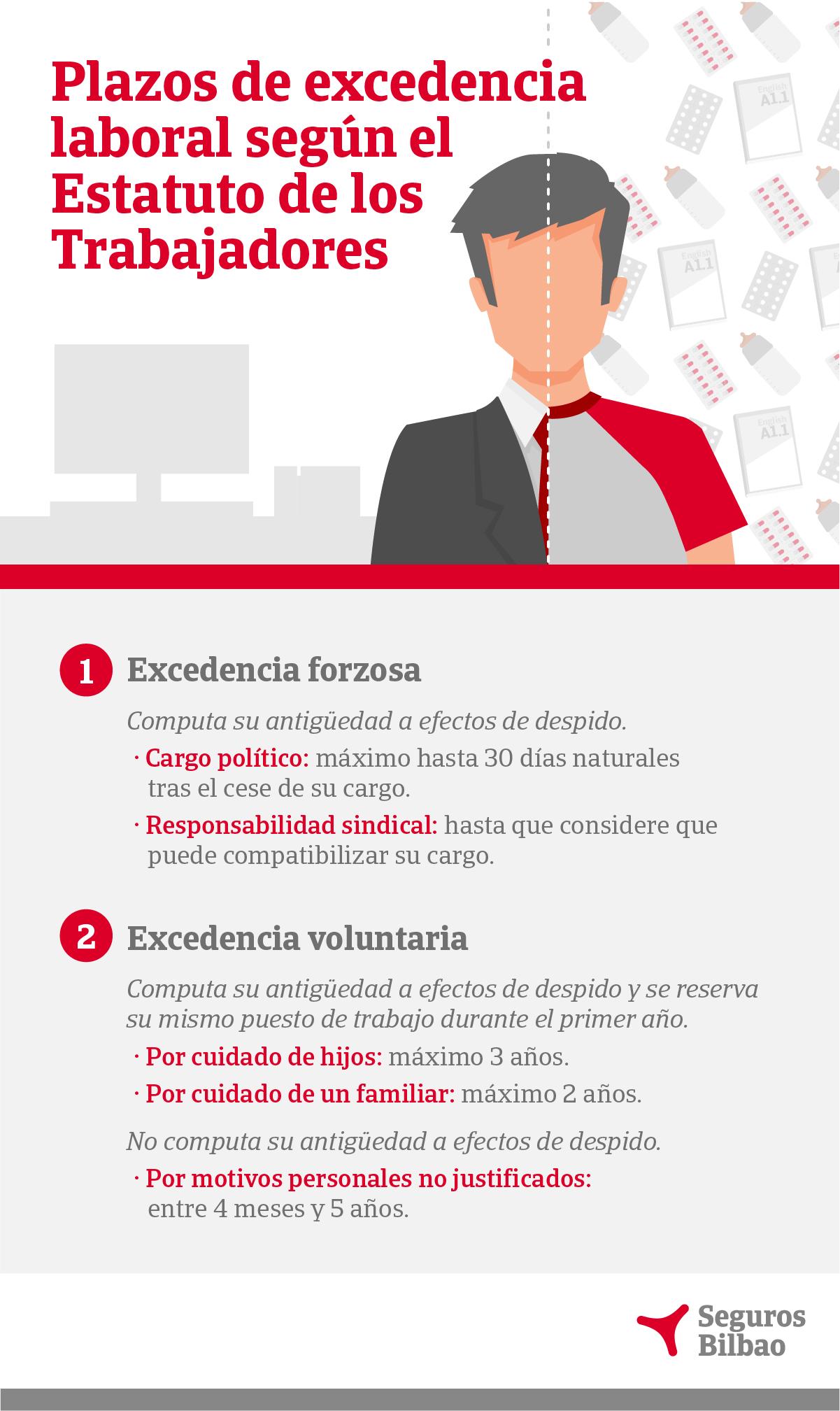 Infografía sobre tipos de excedencia laboral